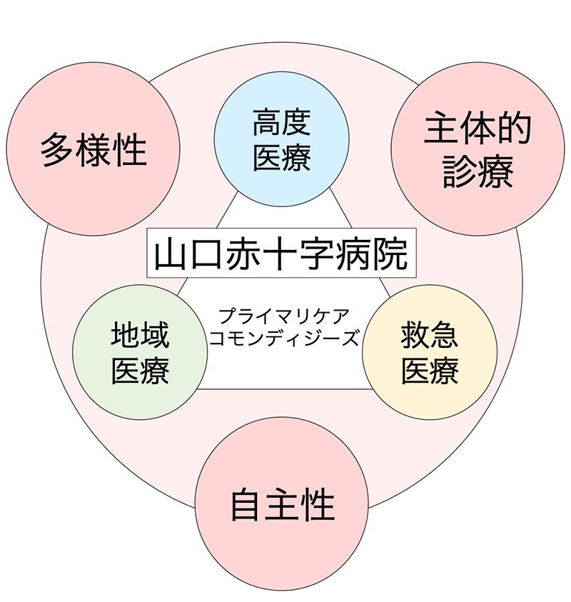 当院の研修の特徴